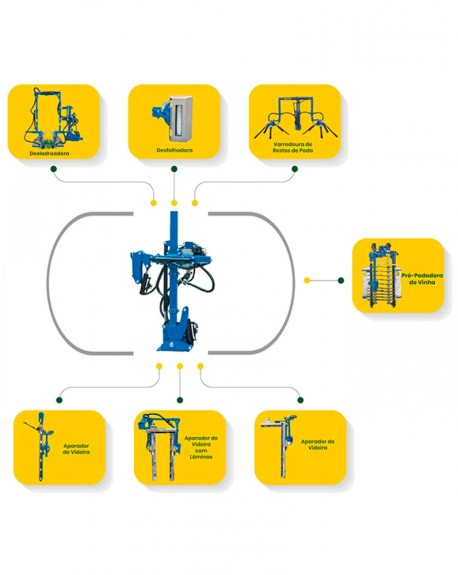 Universal support for various attachments